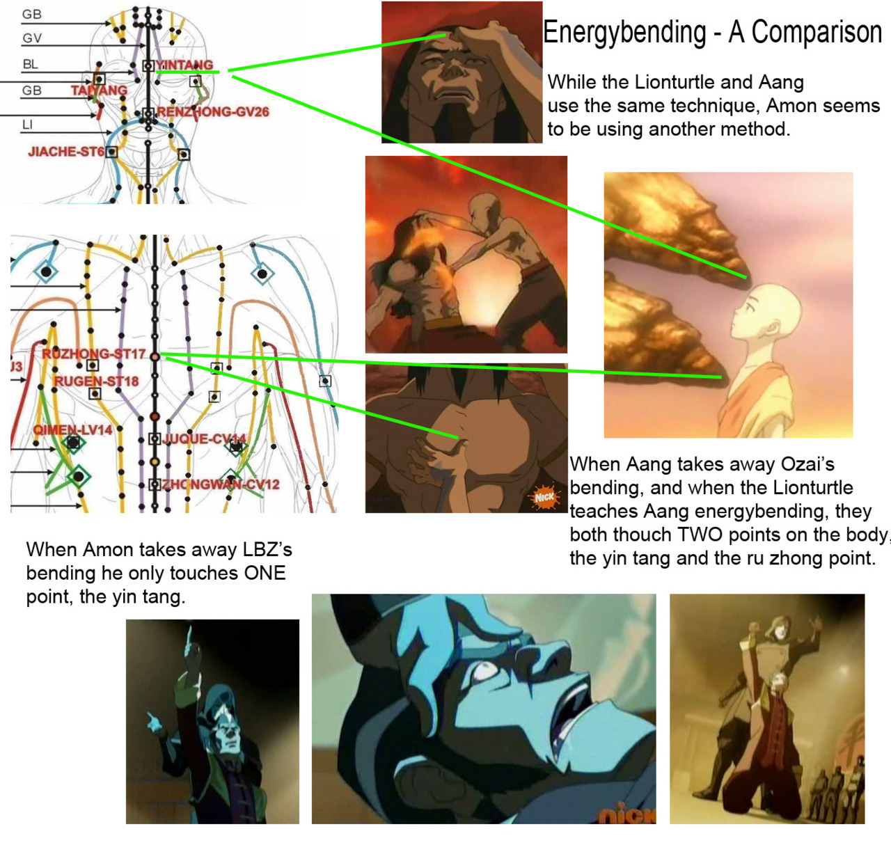 atla-annotated:  Energybending - A Comparison While the Lionturtle and Aang use the same technique, Amon seems to be using another method. When Aang takes away Ozai's bending, and when the Lionturtle teaches Aang energybending, they both thouch TWO points on the body, the yin tang and the ru zhong point aka the Ajna chakra and the Anahata chakra.  When Amon 'takes away' LBZ's bending, he only touches ONE point, the yin tang. Now what could that mean? I think Amon is faking it. That he is making people believe that he is taking away their bending, when what he is actually doing is blocking a chakra. Here is why: Amon touches the yin tang point aka the Ajna chakra:  Yintang Acupuncture Point         Location: Midway between the medial ends of the eyebrows  Actions& Effects: Calms the spirit - insomnia, anxiety, stress. Frontal headache. Sinus issues - congestion, sinusitis.       When Uncle is teaching Zuko about lightning, he talks about bending needing a certain amount of inner calm. So, if you were to close that chakra and lock all the anxiety inside someone, making them incapable of being calm, that would effectively take someone's bending away. Quite clever actually, since the more terrified they are/become the more permanent this block will be. And Amon is sure laying it on thick. Note: This also means one should be able to undo it. Which is good, considering some of the promos we've seen. Ru zhong, Ajna chakra, Anahata chakra. Image source: One