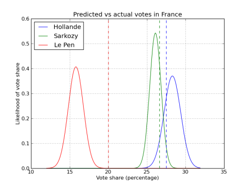 jakke:  France had the first round of its presidential election today. To no one's surprise, Socialist candidate Francois Hollande leads incumbent Nicholas Sarkozy in the exit polls. However, horrible far-right Marine Le Pen is doing way better than was predicted by polling. What happened here? Was this a random sampling mishap, or are voters lying about their choice? On Friday, five separate polling agencies released polls based on samples taken over Wednesday and Thursday (available here, here, here, here, and here). These should be reasonably close to how people actually voted, and since they're all polling all of France at the same time they should be sampling the same distribution of voters. So based on those polls, what's the likelihood of the exit poll outcome we saw today? Oh the graph above, the bell curves represent what the last five polls predict, and the horizontal dashed lines indicate the actual exit poll results. For Hollande and Sarkozy, then polling did a good job; the polls are pretty close to the middle of the bell curve. For (despicable bigot) Le Pen, though, the actual vote share was way higher than what the polls predicted. What happened here? There are three possibilities: The polling agencies all just randomly picked a sample without very many Le Pen voters. As you can see from this graph, this possibility is so far out at the end of the bell curve that it barely even registers. Lots of people changed their votes over the weekend. Millions of French people woke up Sunday morning with their mind totally changed and marched out to vote for Le Pen even though previously they'd been set on another candidate. This is definitely possible, although Le Pen never touched 20% support in any poll in the last two months. Voters are lying to pollsters because they don't want to admit (even to a stranger) that they are the pathetic small-minded racists who would vote for Le Pen. Almost certain that #3 is what's going on here. This has scary implications for polling European elections, because it indicates that as voter dissatisfaction with the eurozone and the response of the mainstream parties to the ongoing crisis grows we might see some really unpleasant surprise election results over the next couple years.  Great analysis of the French presidential election. Of note — Le Pen toppled the first-round score her father, Jean-Marie Le Pen, scored in 2002, a showing which her party suggests solidifies her long-term potential. Read up more on the election over here.