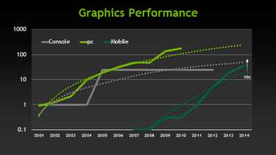 "Mobile graphics beginning to outperform consoles. With no new Xbox or Playstation consoles having been released fur such a long time, it's could be next year before smartphones are able to match their graphics capabilities, according to NVIDIA's Mike Rayfield.  Several years ago, a PC meant a display that measured 11 inches or more diagonally, a physical keyboard and possibly a network connection. With the advent of mobile devices and smartphones, the idea of a PC has largely been redefined. It is now considered to be anything with a display of at least four inches, with a touchscreen that supplements (or replaces) a physical keyboard and is always connected and ""on."""