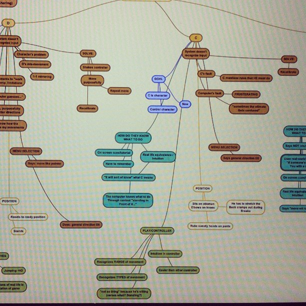 l33tskye:  Affinity map for my contextual inquiry on full-arm gesture interfaces. Which is to say: GO THESIS! #ux #userresearch #skyethesis (Taken with instagram)