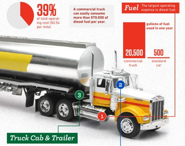 """Infographic: Breaking down the costs of trucking"" The crew at Easy Lift Equipment worked up an infographic filled with examples of just how pricey it can be to operate an eighteen wheeler. According to the information, only eight percent of all trucks on the road are privately operated. The rest are run by larger trucking companies. No surprise there. A new cab can cost upwards of $100,000, while a trailer will set you back $50,000. Companies typically pay around $30,000 a year on their truck loans, which actually makes it the third largest expense in operating a big rig. Number one? Diesel fuel. A single truck can suck down 20,500 gallons of fuel in a year, which can add up to over $70,000 depending on location. Driver pay falls second, with operators earning around $0.36 per mile. Maintenance, meanwhile, can cost around $15,000 annually. ____________________ The trucking industry would benefit from renewable sources of biodiesel."