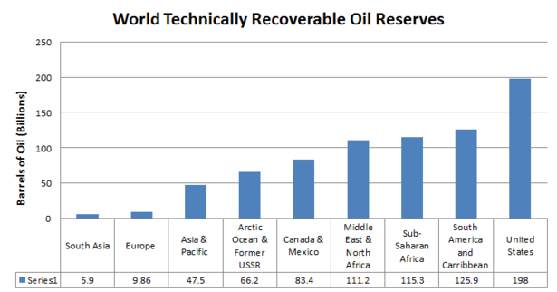 "How Much Oil is Really in the U.S.?  The president likes to refer to our so-called ""proven"" reserves — oil that can be recovered with relative certainty given today's economic, technological, and regulatory constraints. It's oil that companies have already discovered, and that they can drill up profitably without breaking the law. Oil in areas where drilling is banned, such as the Arctic National Wildlife Refuge, isn't included. According to the U.S. Energy Information Administration's most recent estimates, the United States has roughly 20 billion barrels of these reserves, around 2 percent of the global total. But proven reserves are only a small part of the petroleum picture, and don't give us a very accurate picture of future supply.  That's where the Republican criticism comes in. This week, the U.S. Geological Survey released a study of the world's ""undiscovered, technically recoverable"" oil resources. It sounds complicated, but is relatively simple. It's oil we haven't actually found, but believe is there based on geological studies, and think we can get at with current drilling technology, regardless of the legal or economic issues. The new survey did not include the United States, but Republicans have combined its results with previous estimates showing we have 198 billion barrels of this kind of oil. […] Now, here's where the USGS figures really fall short: They ignore a massive chunk of the world's oil potential future resources. The study looks at conventional oil. That's regular old black gold, the kind that made Jed Clampett and that nutjob from There Will Be Blood rich. But there are many other kinds of oil, which get lumped into a category called ""unconventional  oil."" That includes the billions of barrels of tar sands oil in Canada, heavy oil in Venezuela, and shale oil in North Dakota. Read more."
