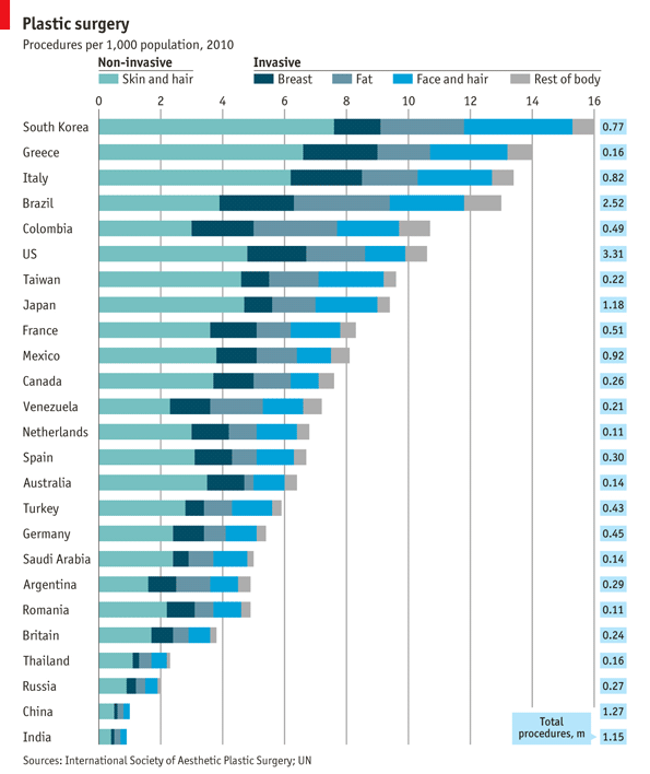 theeconomist:  Daily chart: who has the most plastic surgery? One in five women in Seoul has gone under the knife. There are seven times more buttock operations in Brazil than the top-25 country average, and five times more vaginal rejuvenations. In Greece, penis enlargements are performed ten times more often than the average.