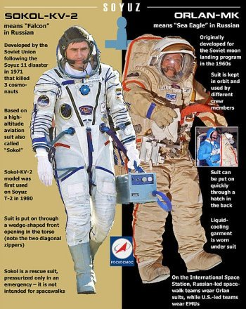 Russian space suits. Source: Roscosmos Facebook page.
