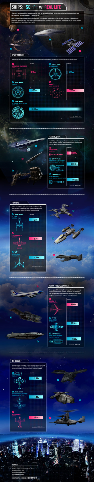 Comparison of spaceships from scifi and real life.