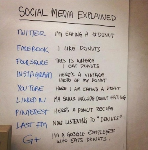 Social media explained… Recently updated to include social media darlings of the moment, Pinterest and Instagram. :) NB: Thx @JoelBrandonBrav.