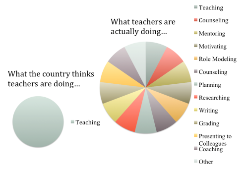 "unlearningschool:  I'm just sayin…  Instead of ""Teaching"" on the left chart, it should say ""Ruining America."" I have no corrections for the right chart."
