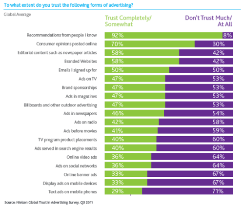 Consumer Trust in Online, Social and Mobile Advertising Grows | Nielsen Wire When it comes to traditional, paid media, while nearly half of consumers around the world say they trust television (47%), magazine (47%) and newspaper ads (46%), confidence declined by 24 percent, 20 percent and 25 percent, respectively, between 2009 and 2011.