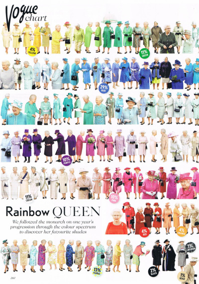 With a clear love of blue and rocking this season's cobalt trend, the Queen is looking good! I certainly wish I had an outfit in every colour of the rainbow - who knew HRH was such a trend-setter? Image courtesy of Vogue magazine: May 2012