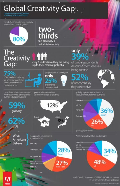 "A new study from Adobe, called ""State of Create,"" found that eight in 10 people believe creativity is critical to economic growth, but only one in four people feel they are living up to their creative potential. Seventy-five percent of respondents said their employers put more pressure on them to be productive than to be creative.  Adobe surveyed adults in the US, UK, France, Germany and Japan."