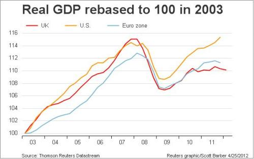 Looks like the tougher and more credible the austerity, the worse the GDP performance. Or, looks like the bigger and more leveraged and more systemically important the banking system, the worse the GDP performance. Hm. How to tell the two apart?