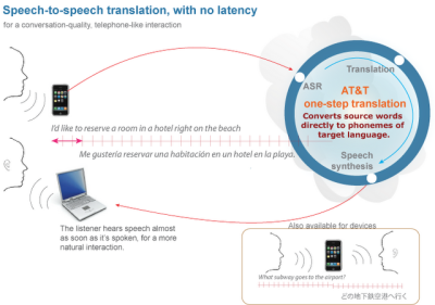 (via futurescope:)  Universal Real-Time Translator   AT&T is bringing the universal translator to an app store near you. Well, Granted, it isn't quite universal yet. For now, the AT&T Translator is capable of seven languages. So far the app supports English, Chinese, French, German, Italian, Japanese and Spanish. It seems reasonable to assume that if the app catches on that more languages will eventually be added. The app was developed at AT&T Research Labs, using both AT&T Watson and AT&T Natural Voices speech technologies. Usage is simple. Speak a phrase into your device and the Translator converts what you've said into the language of your choice before broadcasting it to listeners. […]  Video:   [via] [AT&T Labs]