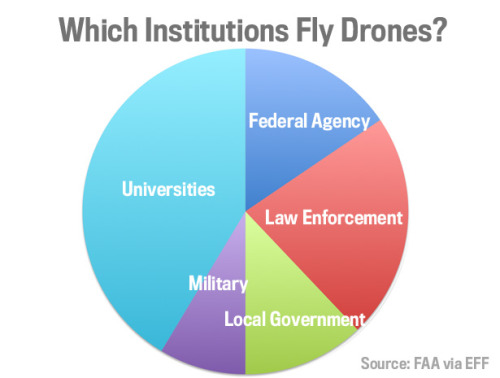 "theatlantic:  Who Has the Right to Fly a Drone Above Your Head?  While the government's use of drones in other countries has drawn scrutiny, there are plenty of drones flying in American skies on behalf of the military, law enforcement, universities, and local governments. Just how many drones are zipping around is not clear, but thanks to the Electronic Frontier Foundation's  Freedom of Information Act request with the Department of Transportation, at least we now know which government agencies can fly drones. There are 58 institutions in total, including both active and expired ""certificates of authorization"" from the Federal Aviation Administration. They range from DARPA to the city of Herrington, Kansas to the University of Alaska-Fairbanks. The individual list is interesting, but we thought the aggregated pie chart above made it easier to take in the data at a glance. Perhaps most interesting is how many universities have applied for permits. Some may be working with military grant money. There are relatively few law enforcement agencies using drones, maybe because of the expense involved. Only 11 local law enforcement districts have tried out the technology: Arlington PD, Gadsden PD, Georgia Tech PD, Mesa County Sheriff's Office, Miami-Dade PD, Montgomery County Sheriff's Office, Ogden  Sheriff's Office, Polk County Sheriff's Office, and the Seattle PD. Keep in mind, as the EFF points out, the number of certificates are not equal to the number of drones. So the military may have many, many drones flying while a city government might just have one. Read more."