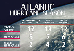 Atlantic Hurricane Forecast: Storms Close to the Coast  AccuWeather's 2012 Atlantic Hurricane Season forecasts 12 named tropical storms, five named hurricanes and two major hurricanes. The 2012 hurricane forecast is near-normal for the Atlantic Basin.