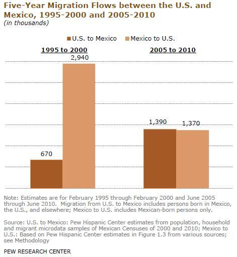According to a new report from the Pew Hispanic Center, net migration from Mexico is now zero. In fact, the report suggests that more Mexican-born people may now be leaving the US than arriving. This means the end of the largest and most sustained immigration trend in American history. The co-author of the report and senior demographer with the Pew Hispanic Center, Jeff Passel, says the reasons include the economic downturn in the United States; the comparative prosperity of Mexico; tougher border controls; increased deportation of undocumented immigrants. More.