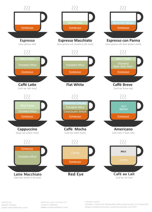 Coffee options. Awesome.
