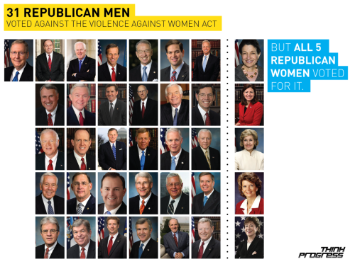 31 Republican men voted against the Violence Against Women Act in the Senate today. All 5 Republican women voted for it.  Surprise.