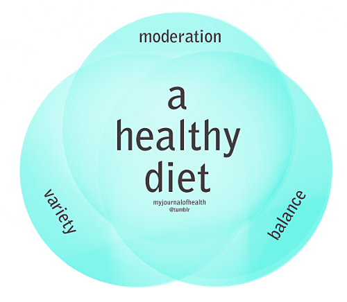 thintervention:  myjournalofhealth:  Venn Diagram of A Healthy Diet Dietdi·et/ˈdī-it/ Noun: The kinds of food that a person, animal, or community habitually eats.  (via imgTumble)