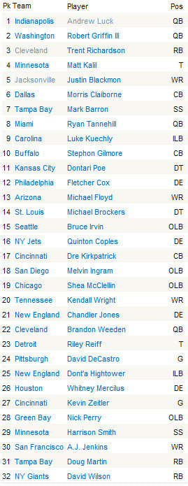 2012 NFL DRAFT 1st Round Picks
