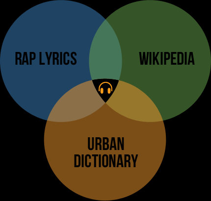 New Lyrics Explained on RapGenius.com! Nas – Daughters Lyrics Kid Cudi – Dennis, Hook Me Up with Some More of That Whiskey! Lyrics Mack Maine – Celebrate Lyrics