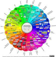 The New Frontier of Social Business Design  Social media is growing. Kyle Pearce from DIY Genius says that the problem is that businesses make social media about themselves, rather than about their customers. Solution: Analyze your business from the ground up and make the customers your primary focus. Seems logical, but it's easy to become sidetracked along the way.  Super Solution: Continue to take a step back from your company and pretend that you're a customer. Another solution is to ask someone else to look at it, but that option is only for those who have friends.