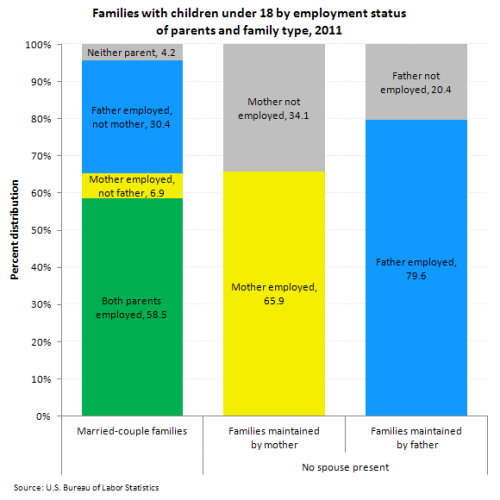 Employment status of parents, 2011