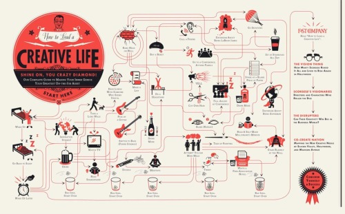 """How to lead a creative life"" by Pop Chart Lab."