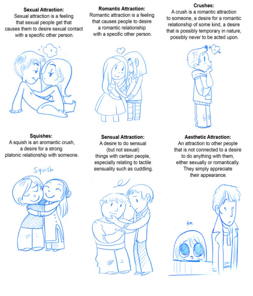 demigray:   secondlina: A comic about the different types of attraction one might feel. I saw these floating around on tumblr. These were originally taken from a website about asexuality. Although, I think people who are not asexual feel these regularly too. There's all kinds of attractions for all kinds of people. Enjoy.  These distinctions are super useful for anyone trying to figure out if they're asexual! Many people mistake other types of attraction for sexual attraction.