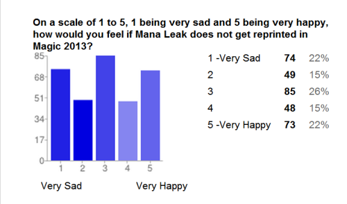 Mana Leak and Magic 2013 - The Results Are In! The mean (average) of all the answers taken over this week long survey which garnered 329 results is: 2.99 - this more or less suggests that the feelings that Mana Leak might be missing from Magic 2013 is mostly neutral (rating 3). The mode (most picked answer) is Neutral, with 85 votes. The median (answered in the middle when ordered) is Neutral.