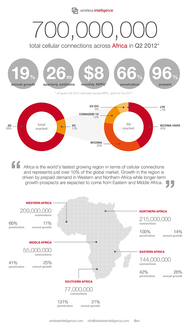 Infographic depicting Africa Mobile Subscriptions -96% Prepaid (via Wireless Intelligence — Analysis — Dashboard, Africa 2012)  via prepaidafrica: