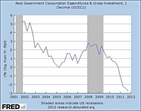 …Look at government (all levels) purchases of goods and services, that is, actually buying stuff as opposed to transfer payments like Social Security and Medicare. Here's the past decade… …Obama, far from presiding over a huge expansion of government the way the right claims, has in fact presided over unprecedented austerity, largely driven by cuts at the state and local level. And it's therefore an amazing triumph of misinformation the way that lackluster economic performance has been interpreted as a failure of government spending.