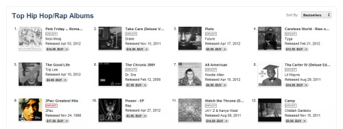 2Pac: Greatest Hits Ranks 9th in iTunes Top Hip-Hop/Rap Albums