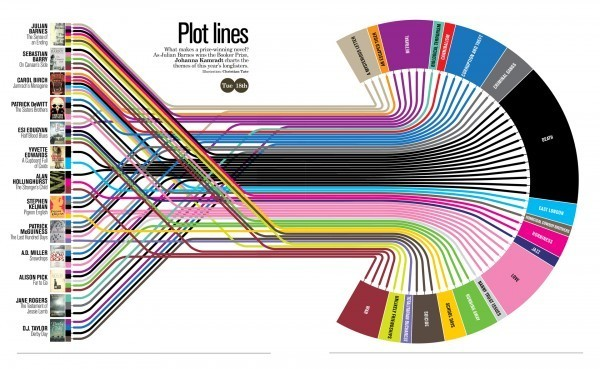 Mapping Popular Story Plot Lines  Finally! The secret ingredient to writing a good book has been revealed. Plot Lines, the infographic from Delayed Gratification, the slow journalism magazine, shows the dominant themes in last year's books nominated for the Man Booker Prize for Fiction.  An interactive, zooming viewer available on the original landing page.