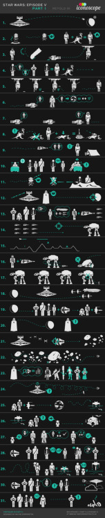 Empire Strikes Back Infographic Because we always need another way to tell the story, especially this story.