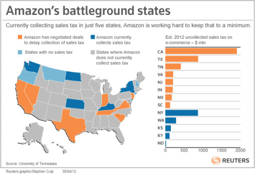 reuters:  Amazon is working hard to limit the amount of states requiring the collection of sales tax on online purchases. The company recently struck a deal with the state of Texas in which the state agreed to delay the collection of sales tax. [REUTERS]  Anyone feel like Amazon should nip this problem in the bud for good?