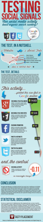 How Social Media Activity Impacts Organic Search Rankings [Infographic] #SocialSEO