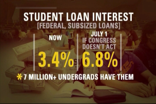 If Congress does not act, interest rates on student loans will rise from 3.4% to 6.8% on July 1 for an estimated 7.4 million U.S. undergraduates who have federal loans. LIKE this if you want to see rates kept at 3.4%, and SHARE it if you believe our states and federal government need to prioritize making education more affordable!More translations at www.ourtime.org