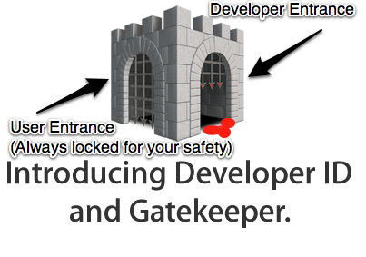I checked my email this morning and got this notice about Gatekeeper from Apple. I love their logo: A dark, dungeon-looking structure containing their walled garden with big spikey portcullis. In my mind I picture end users lined up on the left; banging on the closed gate. Meanwhile developers use the right gate and sprint under the spiky portcullis which threatens to close for no reason, impaling developers and their apps at the whim of a megalomaniacal and slightly drunk gatekeeper. Am I wrong?