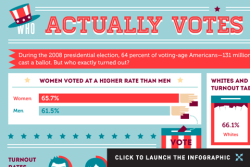 columnfive:  (via Who Actually Votes in America? (Infographic))