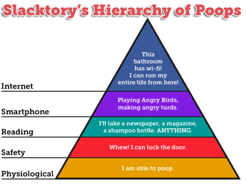 slacktory:  You know Maslow's Hierarchy of Needs, right? This is that, but for pooping. Because pooping with an iPhone + Wi-fi is pretty much the bathroom version of self-actualization. You guys will never guess where I thought of this chart!!!  This chart is me finally putting my bachelor's degree in psychology to good use, making it one of the most expensive poop jokes ever written.