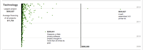 Three Years of Kickstarter Projects Since its birth on April 28, 2009, over 50,000 projects have appeared on Kickstarter for financing across nearly all creative sectors. Around half have successfully reached their fundraising goals. The New York Times has published a beautiful series of charts divided by sector: Film/Video, Music, Design, Games, Publishing, Art, Technology, Theater, Food, and Comics. The charts are headed by the total amount of money each sector has raised. Film/Video has raised the most, with $60 million. Music follows with $38 million. For your skimming pleasure we've attached charts of epic, fully-funded Kickstarter projects for the following sectors: Fashion, Film/Video, Games, Music, Publishing and Tech. Also read the accompanying NYT article about crowdfunded startups, as well as an article about our own favourite Kickstarter project, the Pebble smartwatch. From a sought-after $100,000, the Pebble founders have raised over $7 million — the fruit of a great video, a well-designed product worth covering, and an exceptionally well-structured Pledge Backing rewards system, several of which are already sold out.