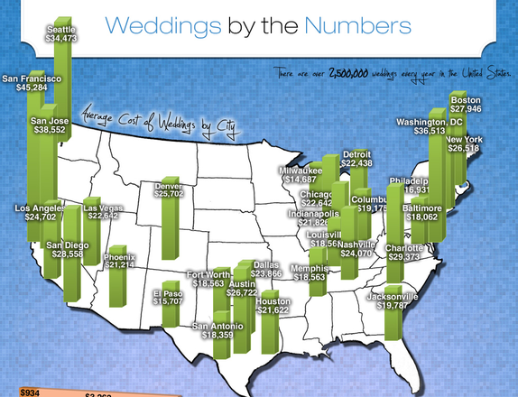 Average Cost Of A Wedding 2012