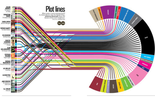 thetinhouse:  It's interactive!  (via Flavorwire » Awesome Infographic: How to Write a Booker Prize-Winning Novel)