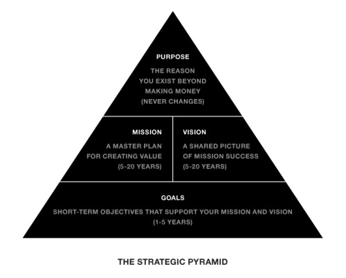 mansitrivedi:  The Strategic Pyramid by Marty Neumeier (via Liquid Brand Exchange » The Strategic Pyramid)