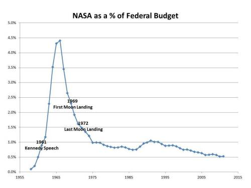 "Above is a graph of what NASA's percentage of the budget has been like over time.  And what will be lost if NASA is allowed to just fade away through neglect? If you live in the US, contact your Congress members and encourage them to support NASA. Currently NASA's budget isn't big enough to even show up as a line on a pie chart, and represents 0.46% of the US budget — less than half a penny for every dollar spent in the US, and has been relatively unchanged for 25 years. ""NASA contributes to society in massively huge ways in terms of technological, economical, and inspirational progress,"" says the website Penny4NASA. ""The progress that we have seen in the last 40 years comes largely from the world's extremely talented scientists and engineers. Now, talk to most any scientist and/or engineer of the last 40 years, and we are willing to bet that they were drawn into their chosen field by something NASA related."" Check out Penny4NASA for more information and to sign a petition to ask for more funding for NASA."