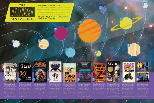 aaknopf:  readyplayerone:  Check out our map of the Dystopian Universe, a collection of the most memorable apocalyptic futures and digital wastelands ever put in print. Blow it up to full size and explore, you might never come back.   Great list. Did they miss anything?