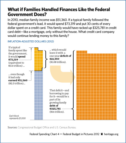 What if families handled finances like the federal government does?