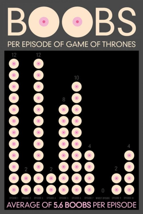 collegehumor:   Boobs per Episode of Game of Thrones  At least they're all even numbers.  I was thinking of making a homosexual/heterosexual/incestuous sex scene graphic like this for Game of Thrones.