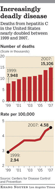 "Hepatitis C a latent legacy of baby boomers' youth  The number of baby boomers dying from a ""silent epidemic"" of hepatitis C infections is increasing so rapidly that federal officials are planning a new nationwide push for widespread testing. (via latimes.com)"