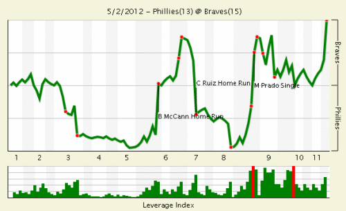 This is the win probability index from FanGraphs for last night's Phillies/Braves game. (Click through for the full page with interactivity and play details.)  Roy Halladay went out in front 6-0, but quickly gave up eight unanswered runs, including a Brian McCann grand slam — only the fourth grand slam Doc's allowed over his entire career.  That 8-6 Braves lead turned into 12-8 for the Phillies over the next two innings, with Ruiz hitting a three-run homer and a bases-clearing double. Atlanta crawled back in the eighth to take a 13-12 lead, which looked like the end, until Craig Kimbrel let the tying run go with two outs in the bottom of the ninth. DRAMA.  The Braves finally triumphed, ending their losing streak against Philadelphia in the most dramatic of ways, in the bottom of the 11th with Chipper Jones' two-run homer.   It was even crazier than that sounded, and every bit as crazy as that win probability chart illustrates. I started watching right after Halladay's last two earned runs, after I heard he had given up a slam, and boy — what a game. Can't say early season baseball ain't exciting. Also, those thirteen runs are more than they've scored in the past three games combined.  Jonah Keri's done a good rundown of it at Grantland.